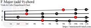 F Major (add 9) Viola/Cello chord