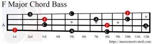 F Major chord bass
