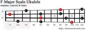 F major chord ukulele
