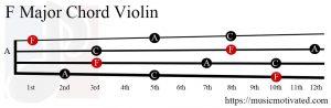F Major chord violin
