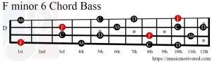 Fmin6 chord Bass