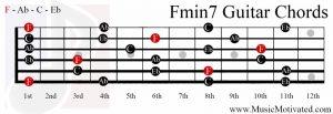 Fmin7 chord on a guitar
