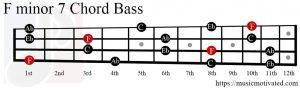 Fmin7 chord Bass