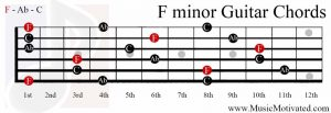 F minor chord guitar
