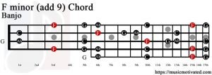 F minor add 9 Banjo chord