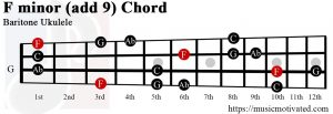 F minor add 9 Baritone ukulele chord