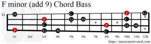 F minor (add 9) chord Bass