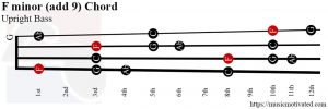F minor (add 9) Upright Bass chord