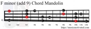 F minor add 9 Mandolin chord