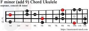 F minor add 9 Ukulele chord