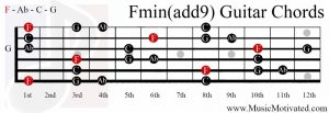 F minor add 9th chord on a guitar