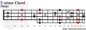 F minor Banjo chord