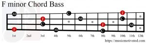 F minor chord Bass