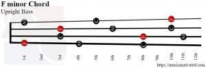 F minor Upright Bass chord