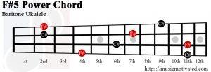F#5 Baritone chord