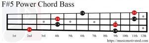 F#5 chord Bass