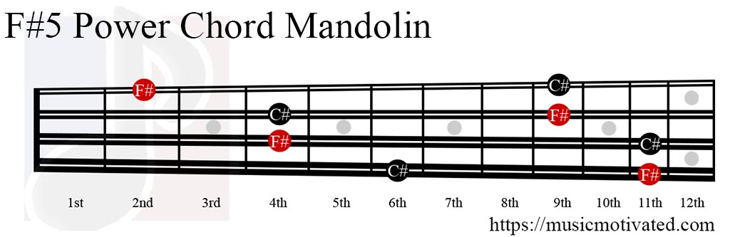 F#5 power chord on a Mandolin