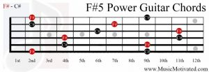 F#5 power chord on a guitar