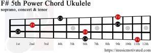 F#5 ukulele chord