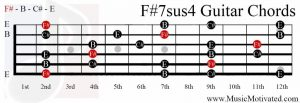 F#7sus4 chord on a guitar