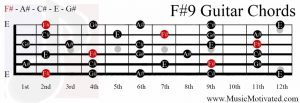 F#9 chord on a guitar