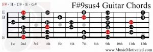 F#9sus4 chord on a guitar