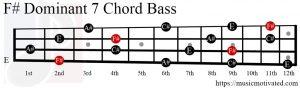 F# Dom7 chord Bass