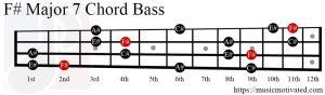 F# Major 7 chord Bass