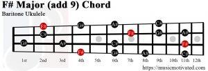 F# Major add 9 Baritone ukulele chord
