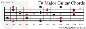 F# Major chord on a guitar