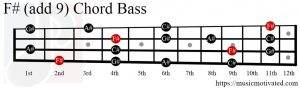F# (add 9) chord Bass