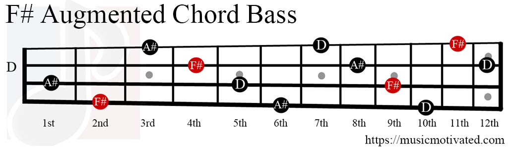 F# Augmented chords