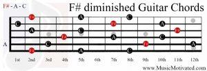 F# diminished chord guitar