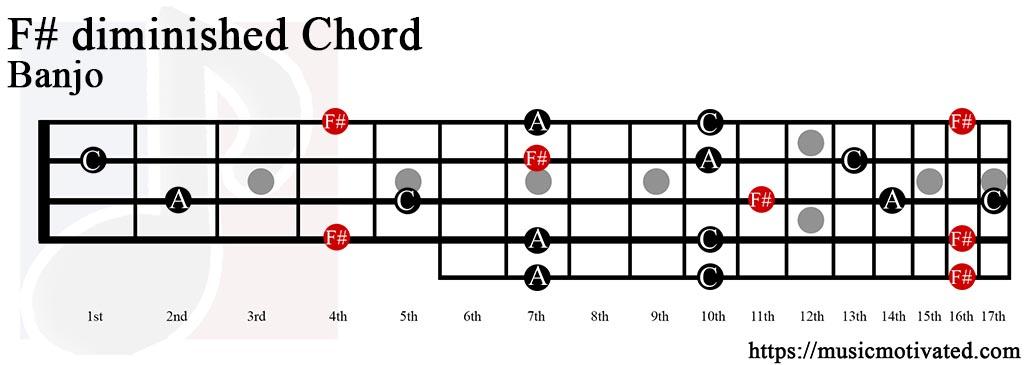 basicmusictheorycom C minor 7th chords