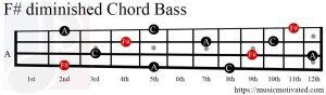 F#dim chord Bass