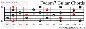 F#dom7 chord on a guitar