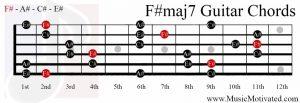 F#maj7 chord on a guitar
