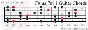 F#maj7#11 chord on a guitar
