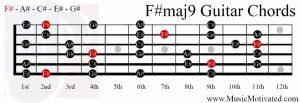 F#maj9 chord on a guitar