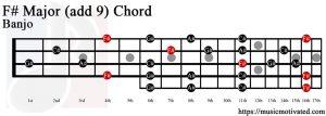 F# Major (add 9) Banjo chord