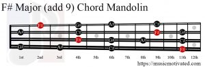 F# Major (add 9) Mandolin chord