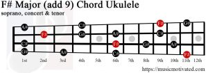 F# Major add 9 ukulele chord