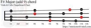 F# Major (add 9) Viola/Cello chord