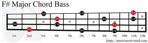 F# Major chord bass