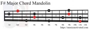 F# Major chord mandolin