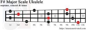 F# major chord ukulele