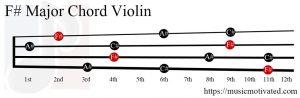 F# Major chord violin
