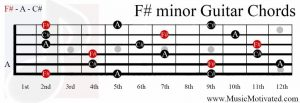 F# minor chord on a guitar
