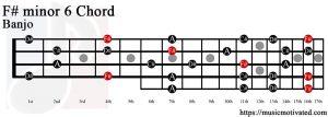 F# minor 6 Banjo chord
