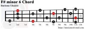 F# minor 6 Baritone ukulele chord